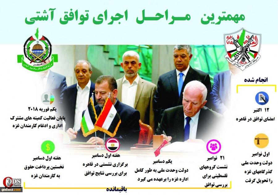 اینفوگرافی  مهمترین ایستگاههای اجرای توافق آشتی 2