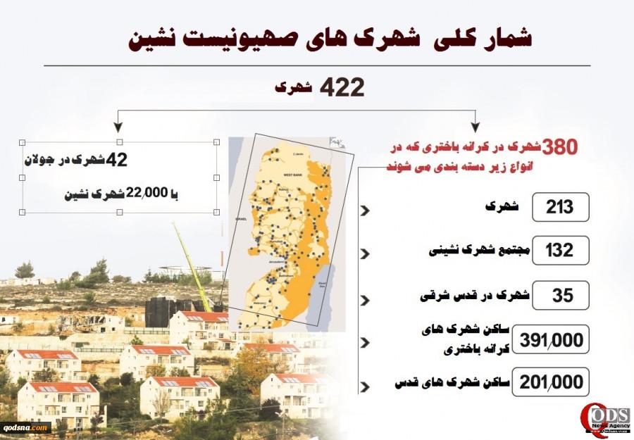 از شهرک های صهیونیست نشین چه می دانید؟ساخت 422 شهرک صهیونیستی در فلسطین اشغالی از سال 1948 بیشترین تمرکز شهرکها کجاست؟ 2