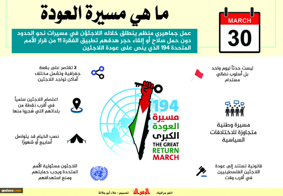 جمعه آینده بمناسبت روز زمین برگزار می شود  30 مارس؛ راهپیمایی بزرگ بازگشت آوارگان به فلسطین  تدارک مردم غزه برای خروج از حصار امنیتی آماده باش صهیونیستها در مرزهای فلسطین 2
