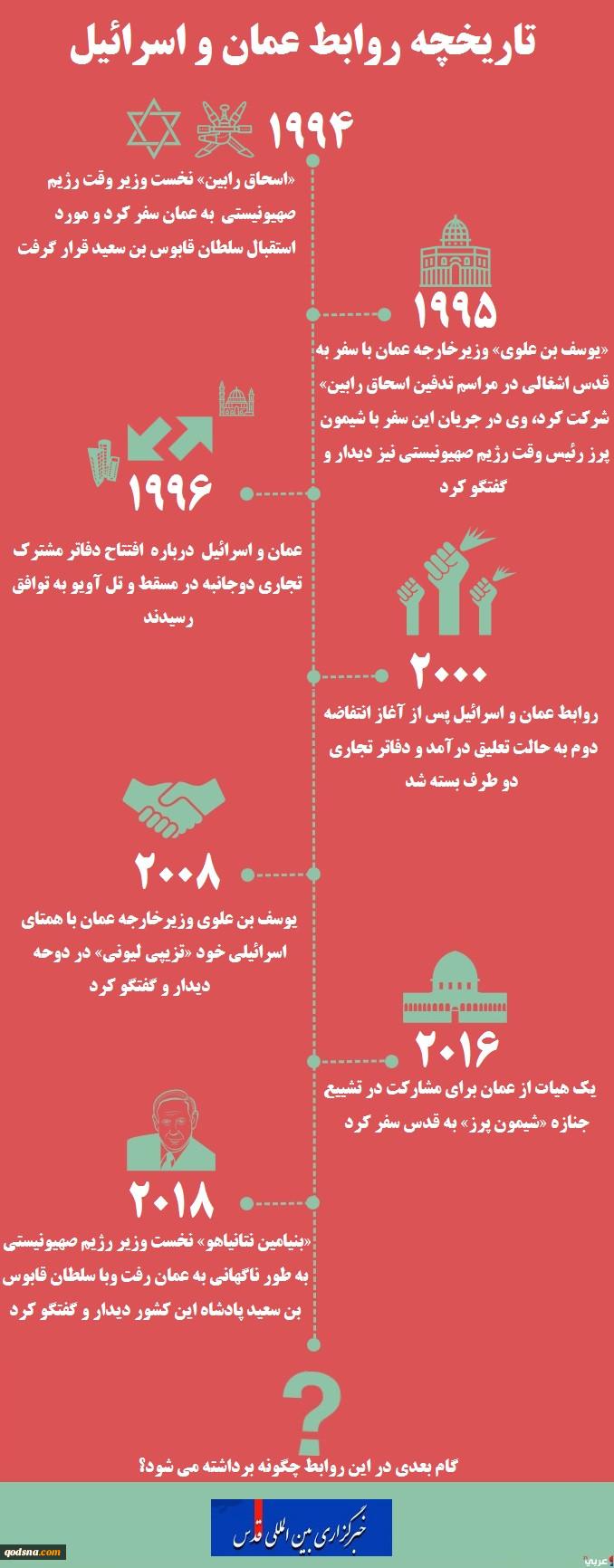 اینفوگرافی  تاریخچه روابط اسرائیل و عمان (از 1994 تا 2018) 2