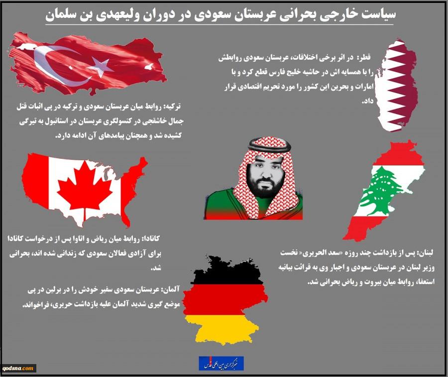 اینفوگرافیسیاست خارجی بحرانی عربستان سعودی در دوران ولیعهدی بن سلمان 3