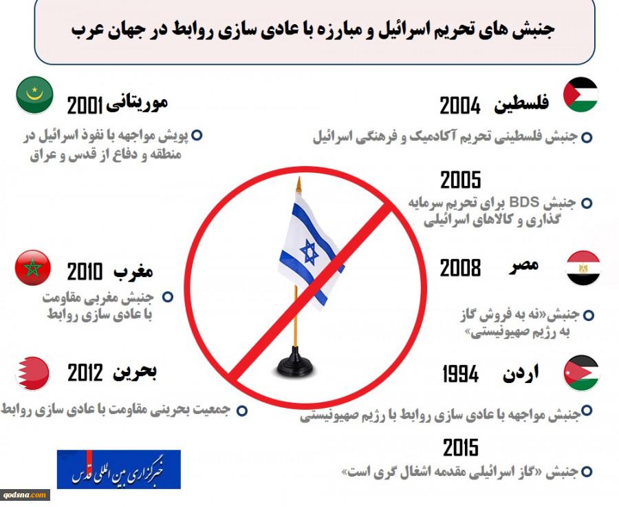 اینفوگرافیجنبشهای تحریم اسرائیل و مبارزه با عادی سازی روابط در جهان عرب 2