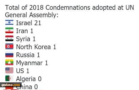 اسرائیل دارای بیشترین قطعنامه محکومیت در مجمع عمومی سازمان ملل+ آمار 2