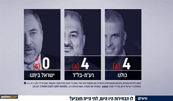پس از اعلام نتایج جدیدترین نظرسنجیها عنوان شد؛مواضع انتخاباتی لیبرمن برای کسب رای راهی جز جنگ چهارم علیه غزه وجود ندارد! 2