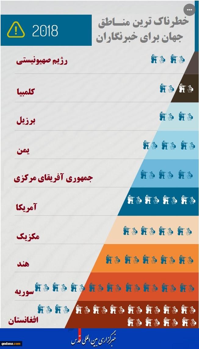 اینفوگرافیخطرناکترین مناطق برای خبرنگاران در سال 2018 رژیم صهیونیستی تنها رژیم خبرنگارکُش! 2